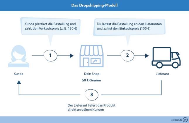 sevDesk Dropshipping Modell