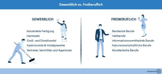 sevDesk_Gewerblich_vs_Freiberuflich