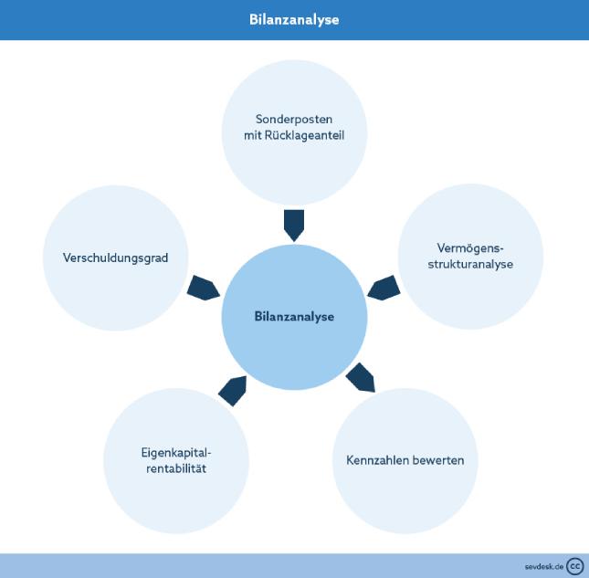 sevDesk - Was ist eine Bilanzanalyse?