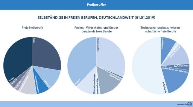 sevDesk_Verteilung_Freiberufler