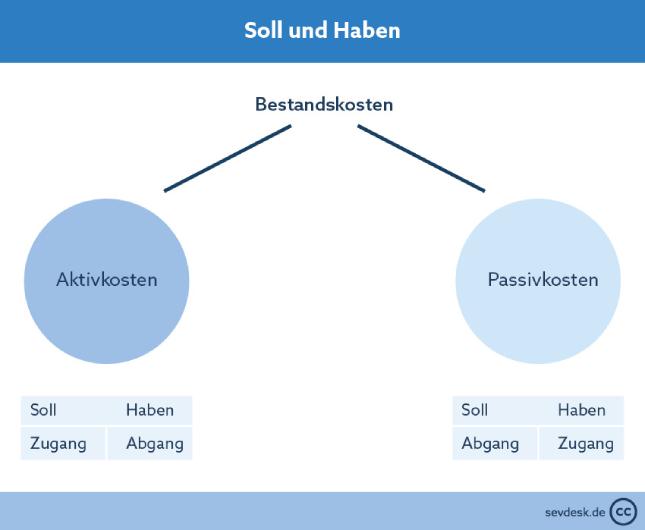 sevDesk - Soll und Haben innerhalb Bestandskonten