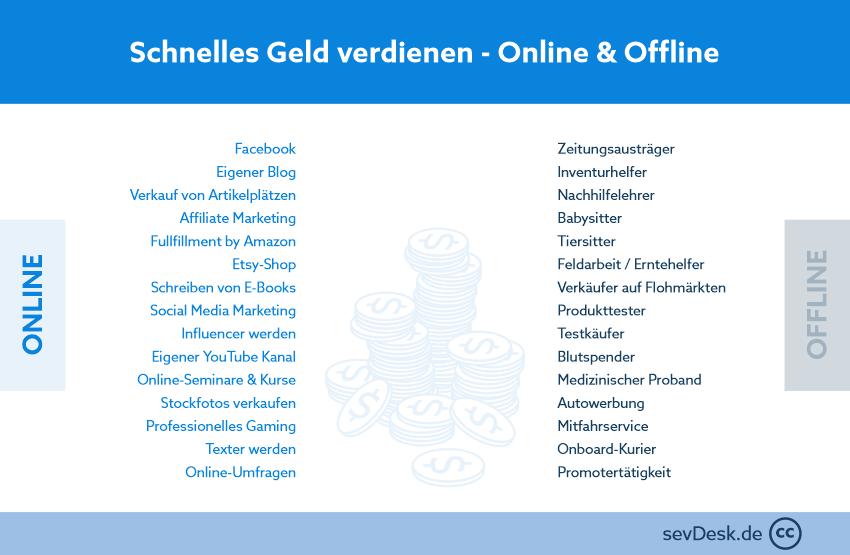 moeglichkeiten_geld_verdienen
