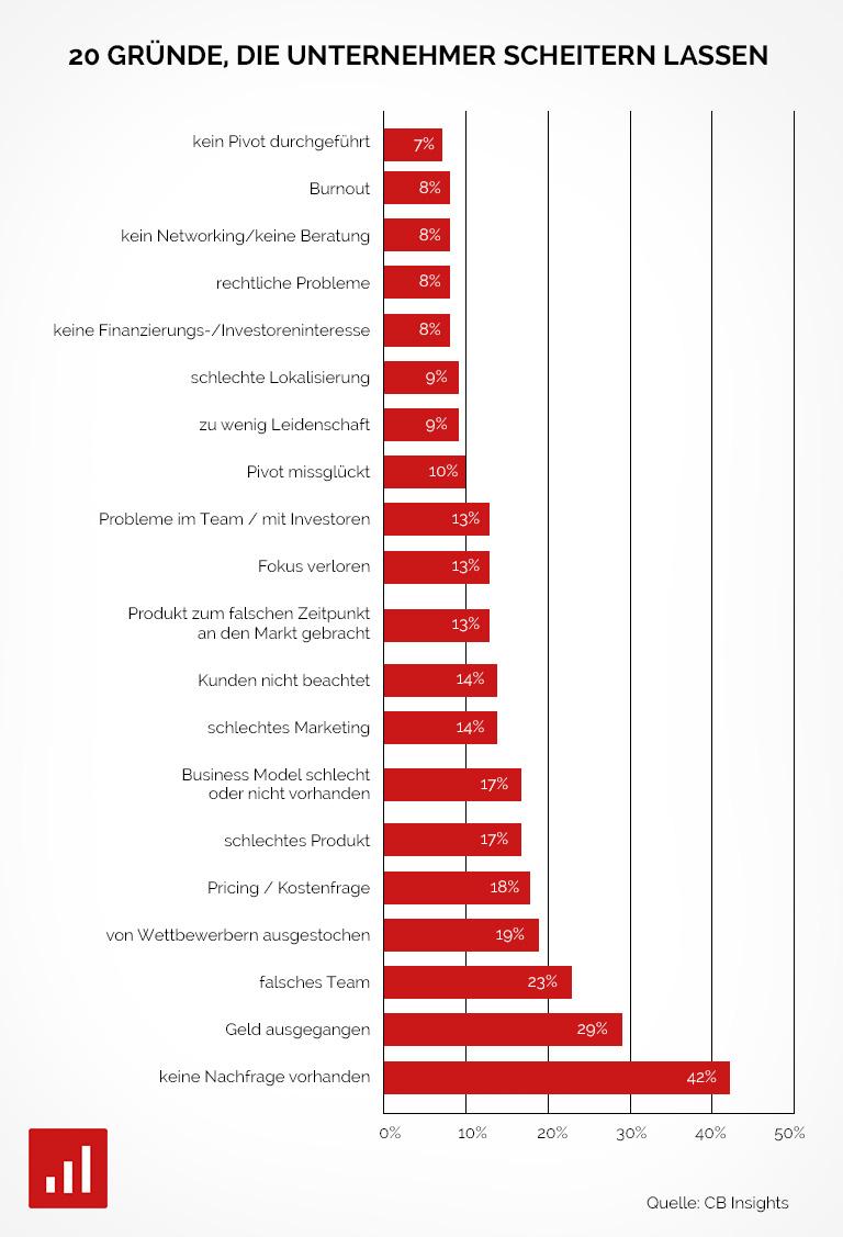 20 Gründe, warum Unternehmer scheitern Infografik