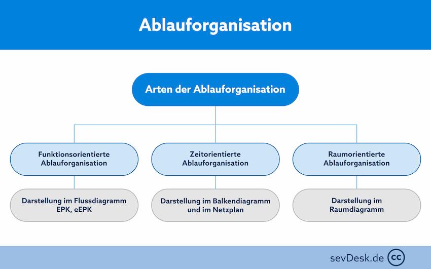 Ablauforganisation Dimensionen