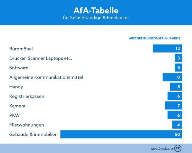 Afa-Tabelle_selbstaendige_vs_freeelancer