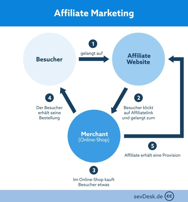 funktion affiliate marketing