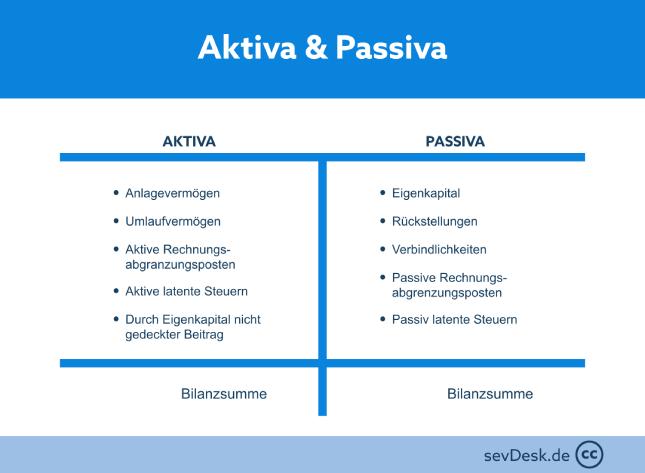 sevDesk - Grafik: Darstellung von Aktiva und Passiva in einer Billanz