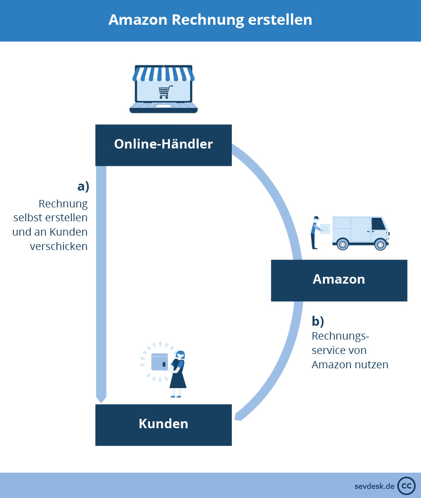 Amazon Rechnung erstellen