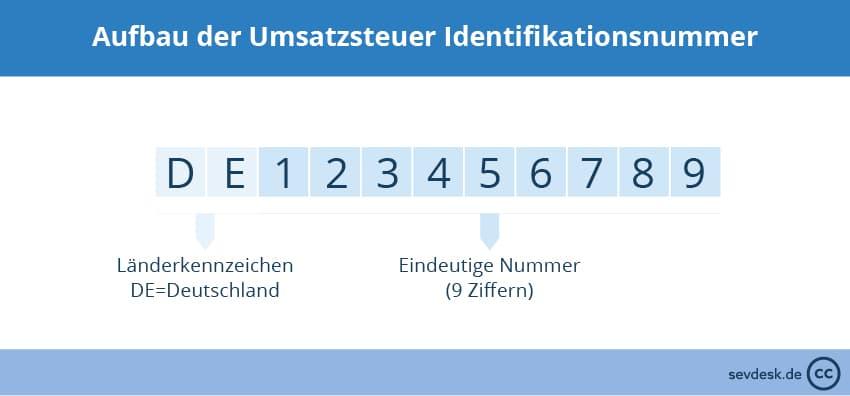 Aufbau USt ID