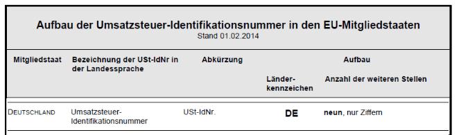 Aufbau der Umsatzsteuer-Identifikationsnummer in Deutschland