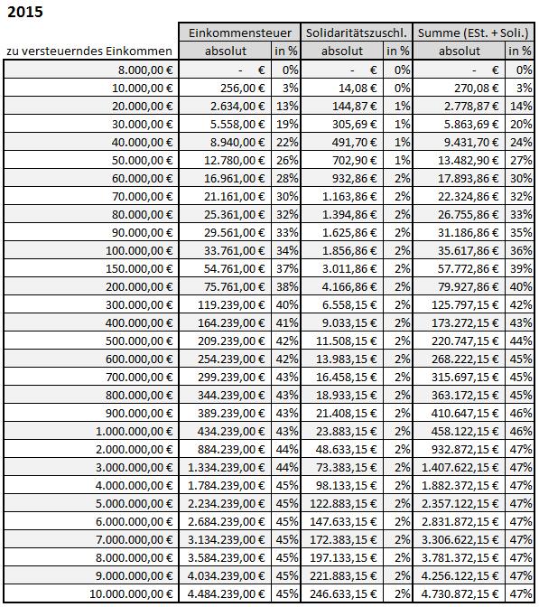 Berechnung-Einkommensteuer-Solidaritaetszuschlag-Excel-2015