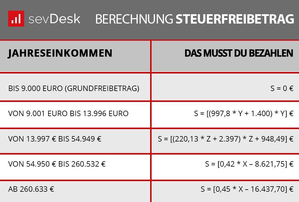 steuerfreibetrag 2018 berechnen bis zu welcher h he. Black Bedroom Furniture Sets. Home Design Ideas