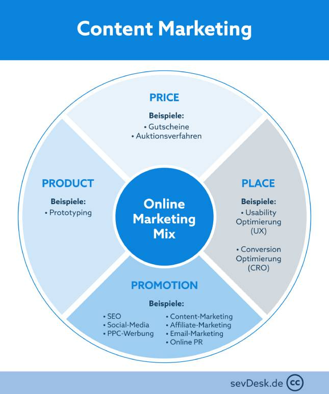 sevDesk-Content Marketing: Position des Content Marketing im Marketing Mix