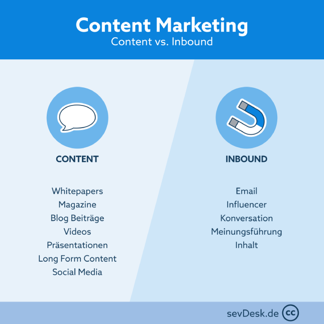sevDesk-Content Marketing vs Inbound Marketing