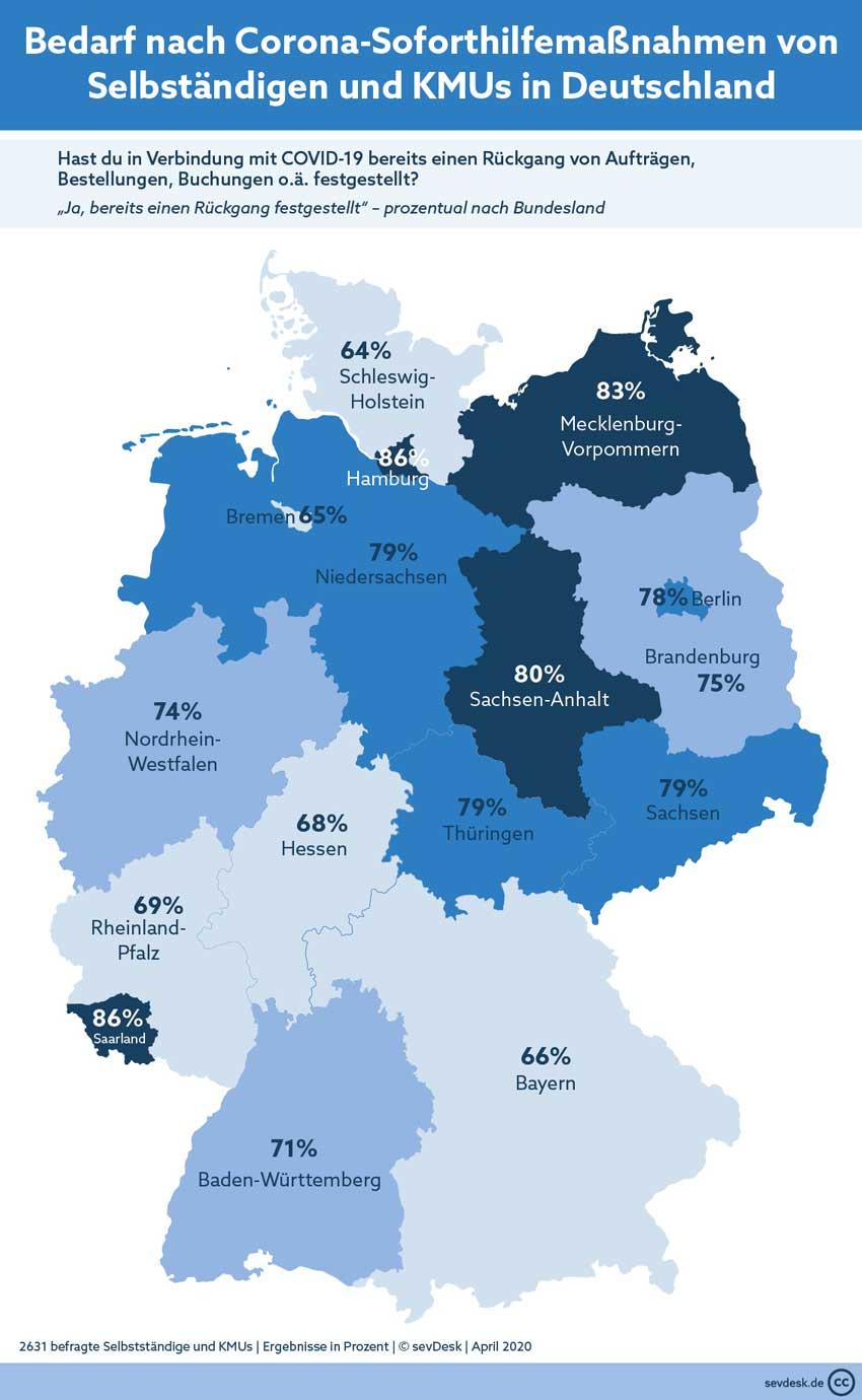 Corona Umfrage - Bedarf an Soforthilfe in Deutschland