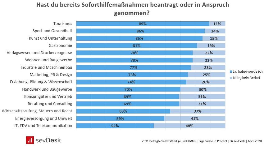 Corona Umfrage Bedarf nach Soforthilfemassnahmen Selbststaendige und KMUs in Deutschland pro Branche