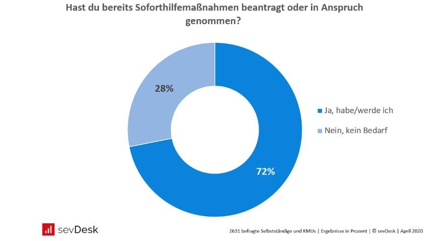 Corona Umfrage Bedarf nach Soforthilfemassnahmen Selbststaendige und KMUs in Deutschland