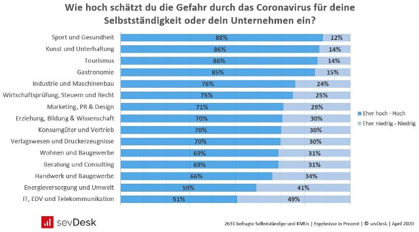 Corona Umfrage Geschaetzte Gefahr fuer Unternehmen in Deutschland pro Branche