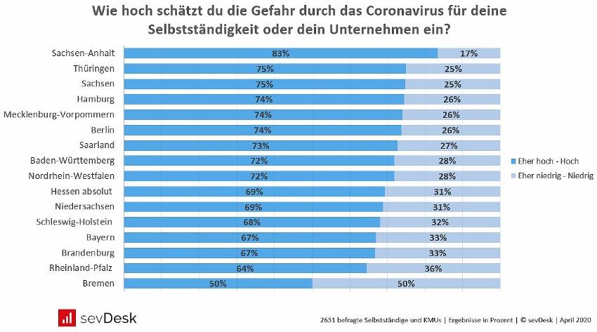 Corona Umfrage Geschaetzte Gefahr fuer Unternehmen in Deutschland pro Bundesland