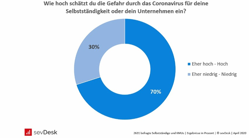 Corona Umfrage Geschaetzte Gefahr fuer Unternehmen in Deutschland