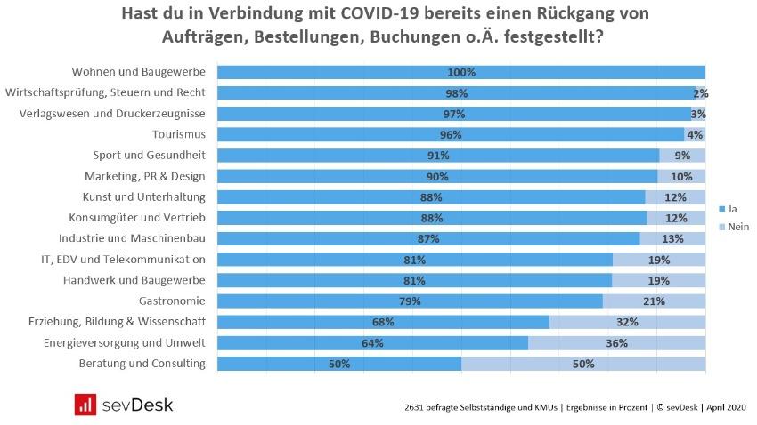 Corona Umfrage Rueckgang von Auftraegen in Deutschland pro Branche