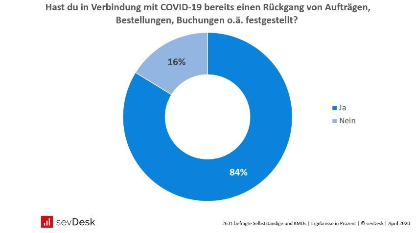 Corona Umfrage Rueckgang von Auftraegen in Deutschland