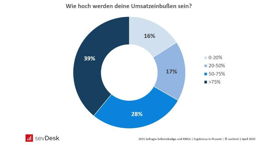 Corona Umfrage Umsatzeinbußen in Deutschland