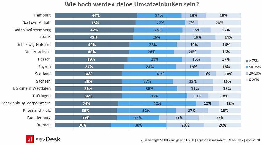 Corona Umfrage Umsatzeinbußen in Deutschland pro Bundesland