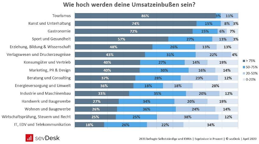 Corona Umfrage Umsatzeinbußen in Deutschland pro Branche