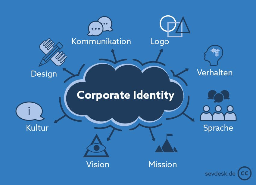 Bestandteile Corporate Identity