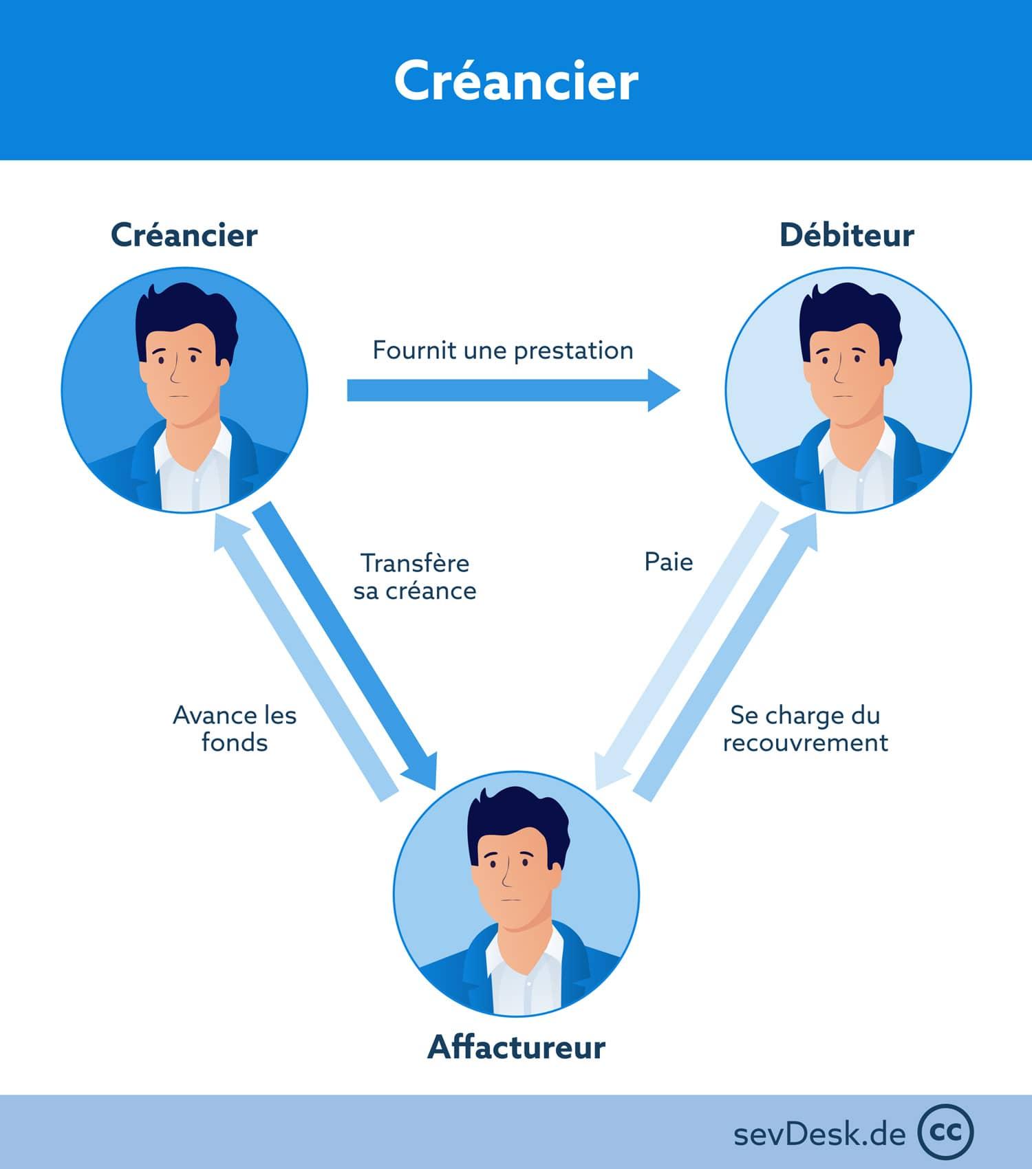 creancier