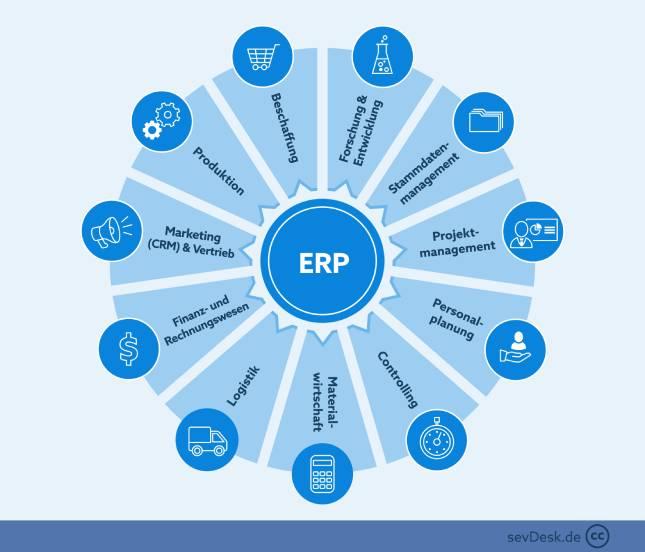 sevDesk Teilsysteme eines ERP-Systems