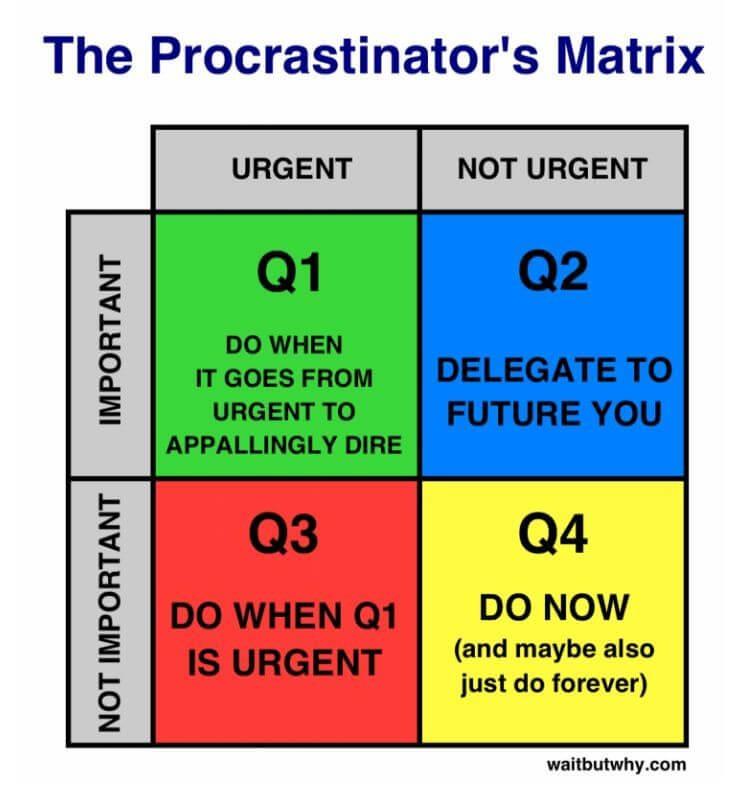 Eisenhower-Matrix Quadranten