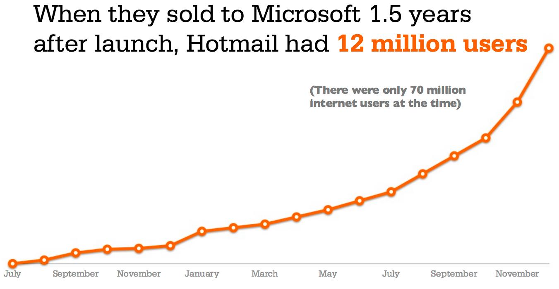 Die Nutzerentwicklung von Hotmail