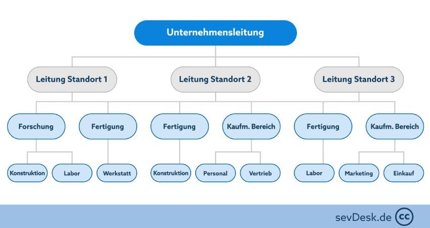 Flussdiagramm Ablauforganisation