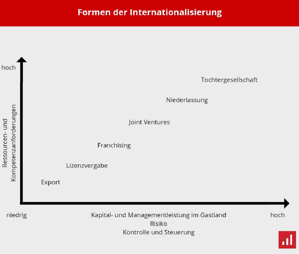 verschiedene Formen der Internationalisierung