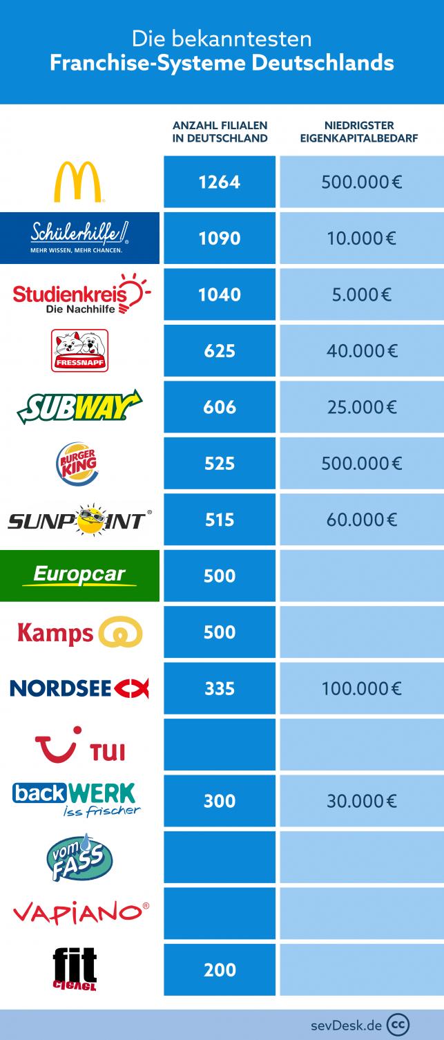 franchise-systeme in deutschland