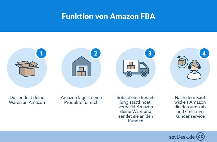 Funktion Amazon FBA