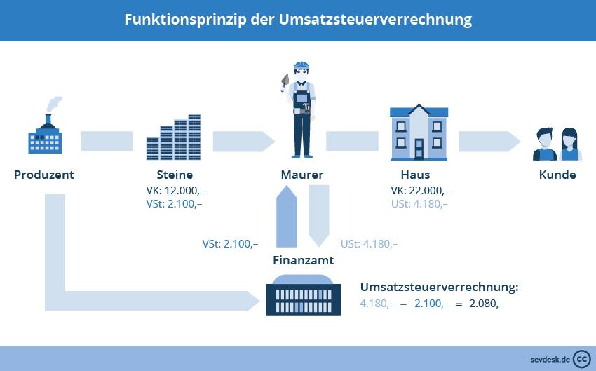 Funktionsprinzip der Umsatzsteuerverrechnung