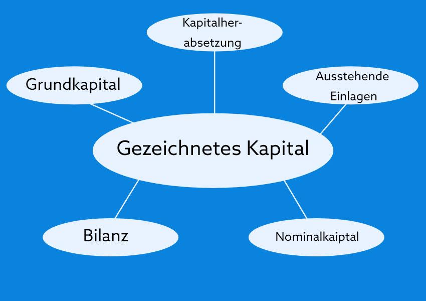 Bestandteile des gezeichneten Kapitals