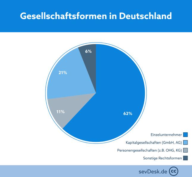Prozentuale Verteilung der Gesellschaftsformen in Deutschland dargestellt mit einem Tortendiagramm