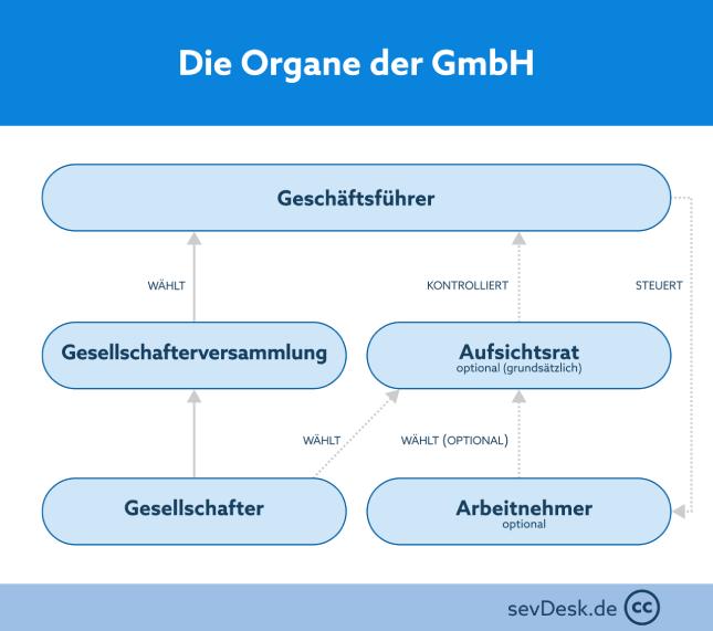 Grafische Darstellung der Führungsorgane einer GmbH und ihren Beziehungen