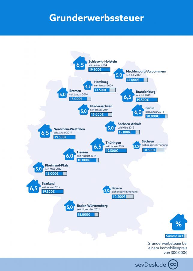 grunderwerbssteuer in deutschland