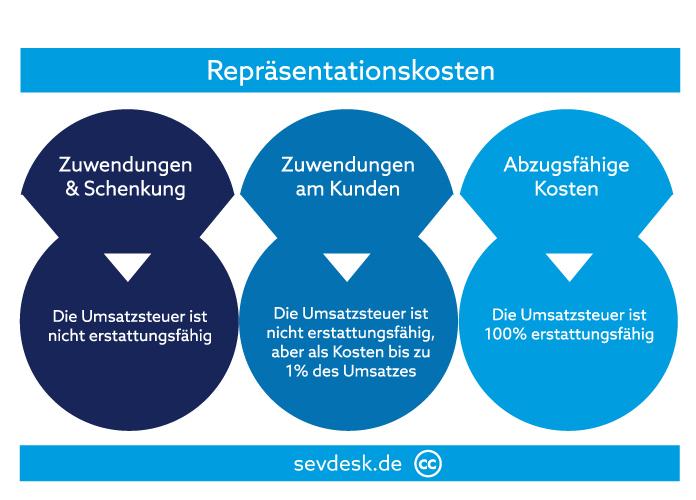 Arten von Repräsentationskosten und ihre Umsatzsteuer