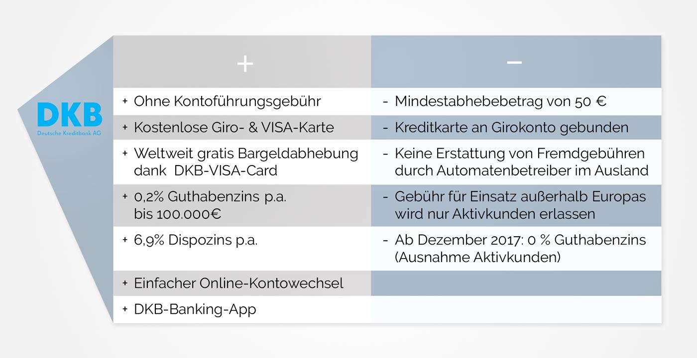 infografik_kontenvergleich_dkb