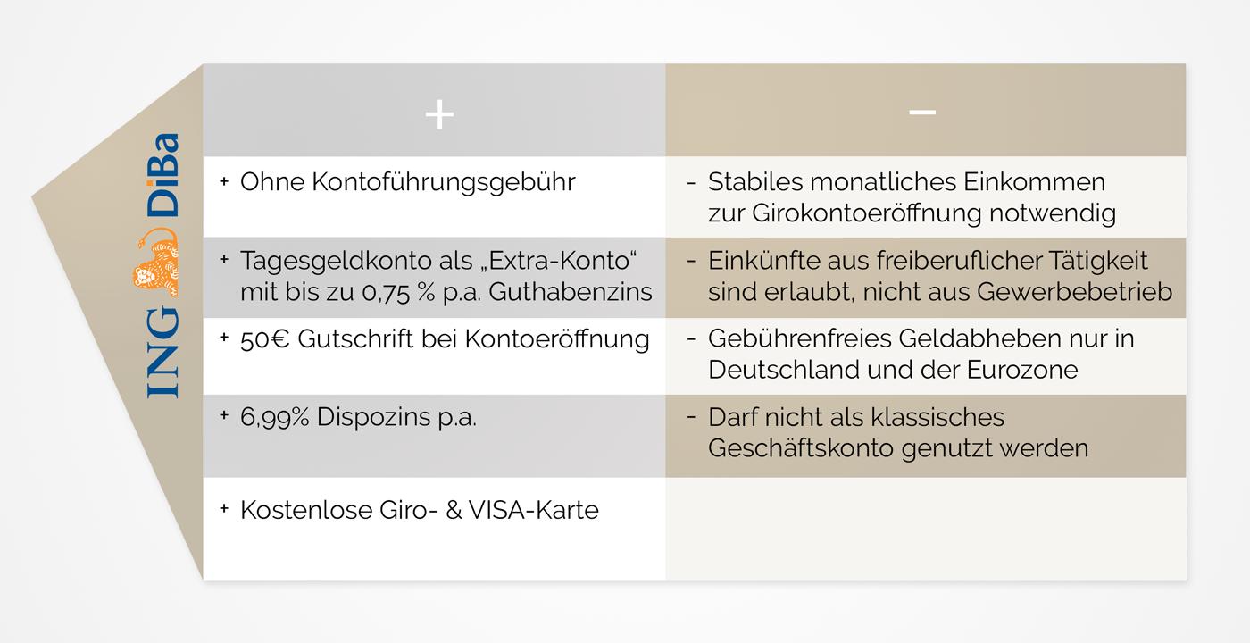 infografik_kontenvergleich_diba