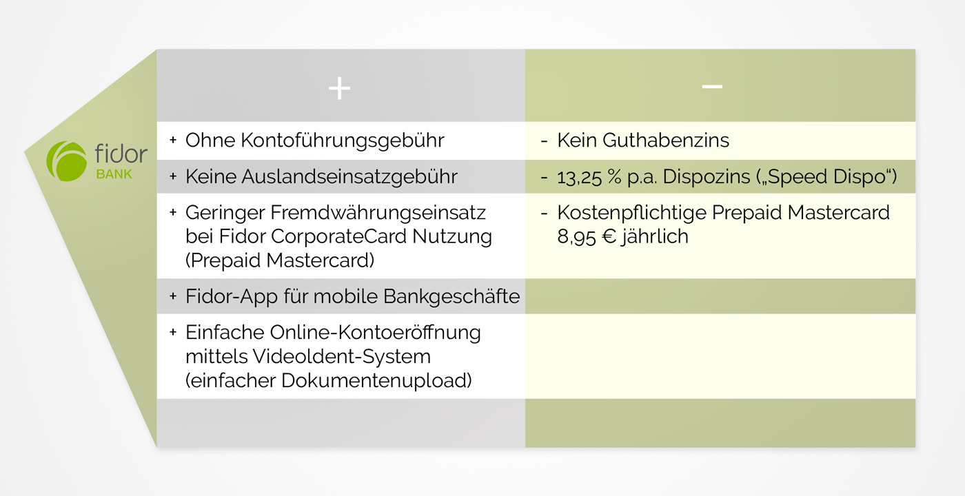 infografik_kontenvergleich_fidor
