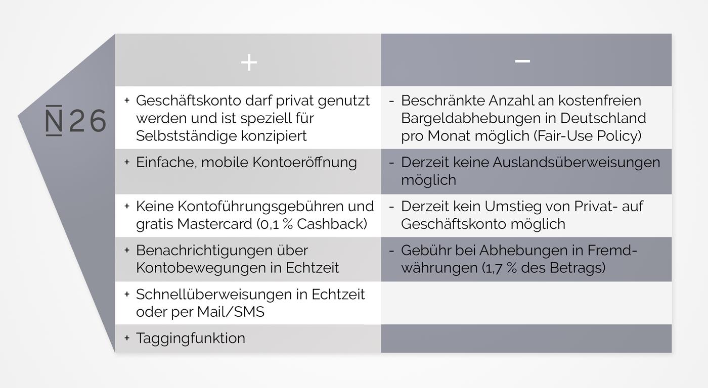 infografik_kontenvergleich_n26