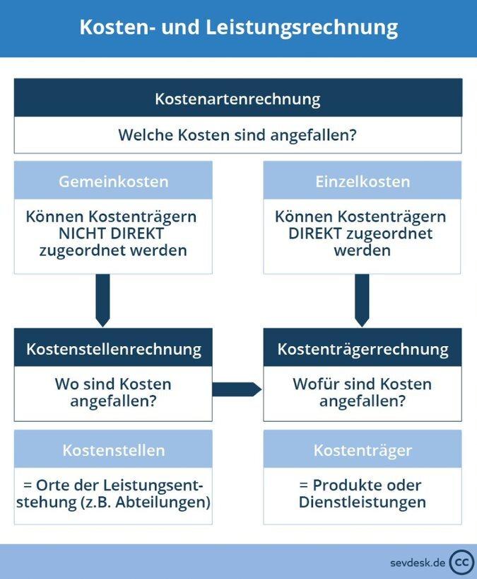 Kostenartenrechnung Definition Erklarung