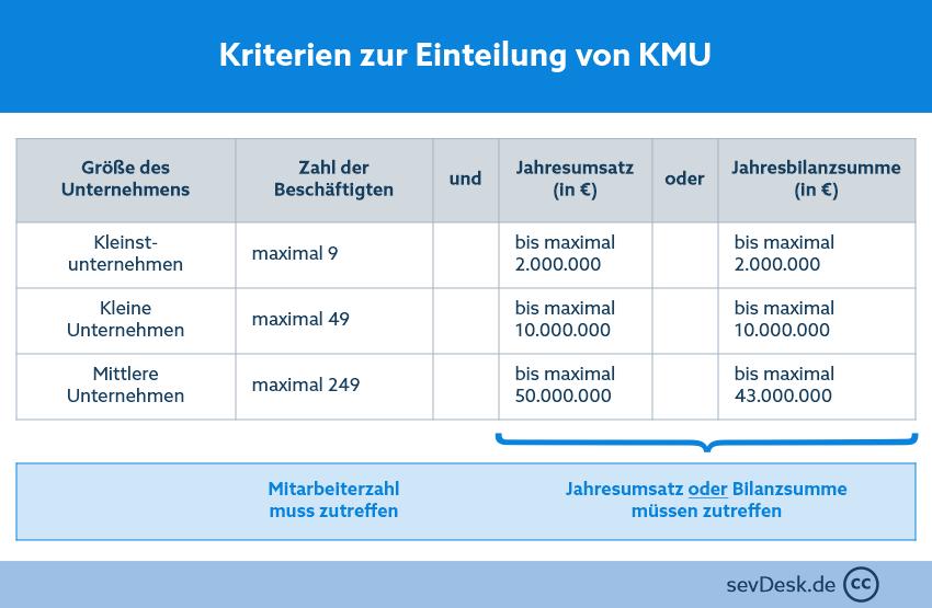kriterien-kmu